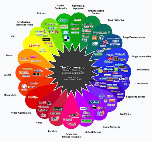 Cursos sobre marketing online